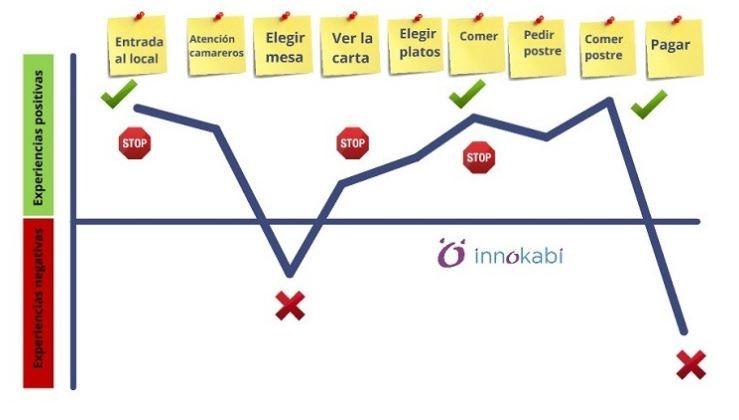 Qué es el customer journey y por qué es tan importante