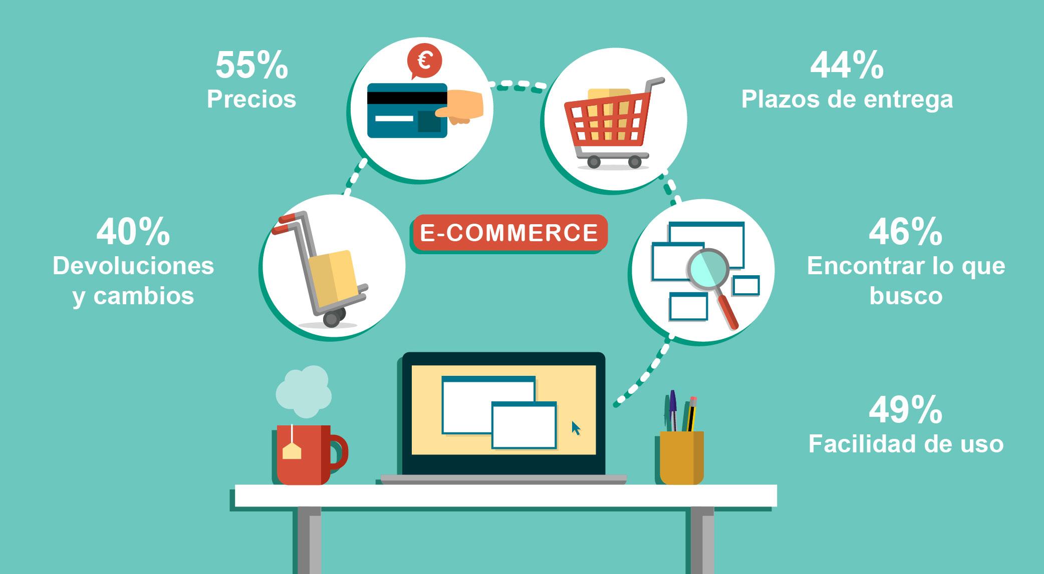 Comportamiento del consumidor online