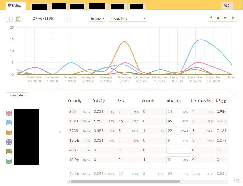 Monitorización de redes sociales con Social Elephants