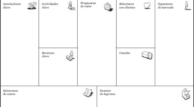 ¿Qué es y qué elementos forman el Business Model Canvas?