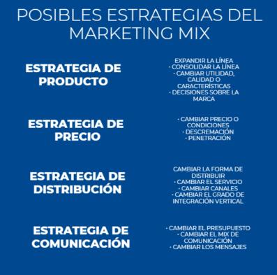 Ejemplos estrategias Marketing Mix