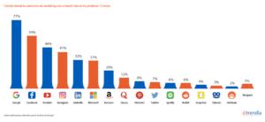 Tendencias de publicidad en Mobile Marketing